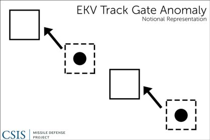Notional Representation of Track Gate Anomaly