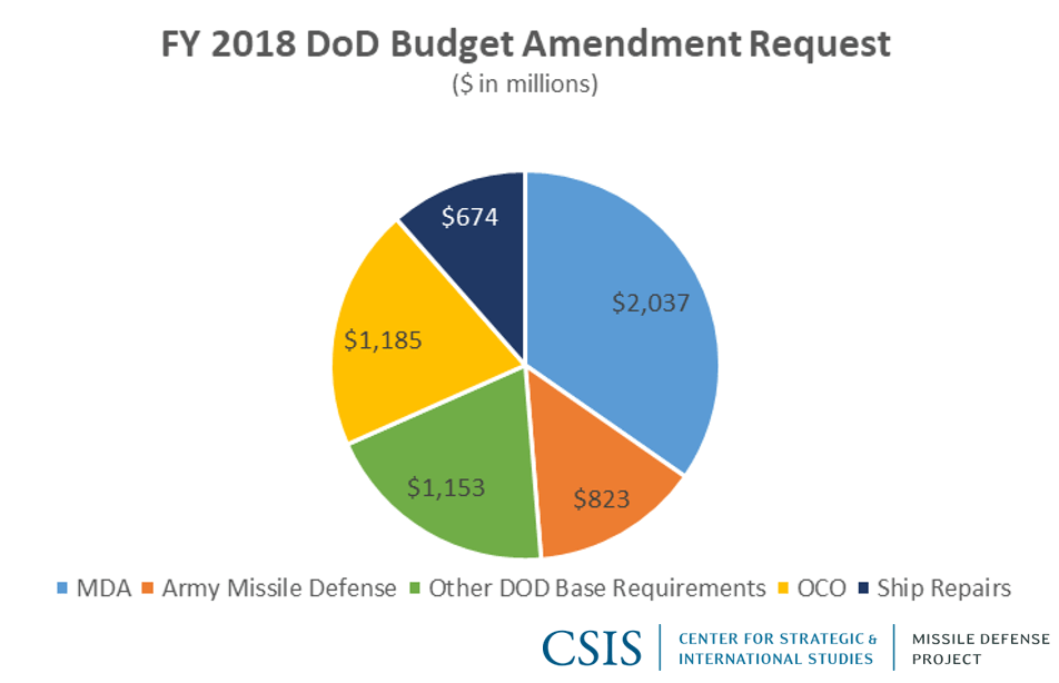 Breakdown of DoD Budget Amendment Request for FY2018