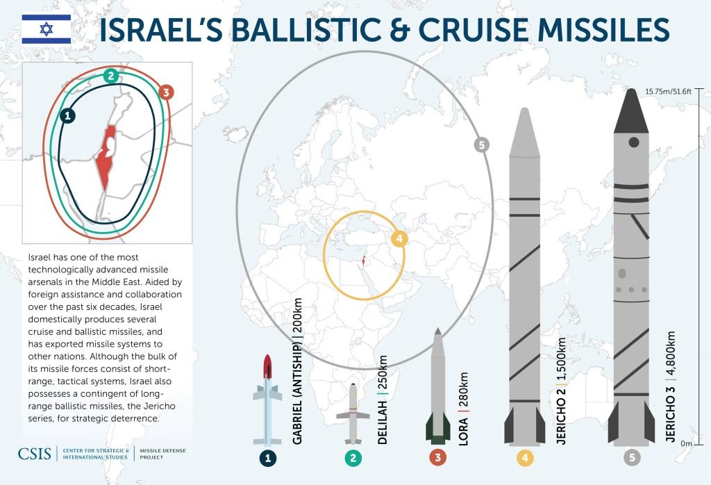 ניסוי הטיל הגרעיני יריחו  Jericho3A Nuclear ICBM Israel_Missiles_web