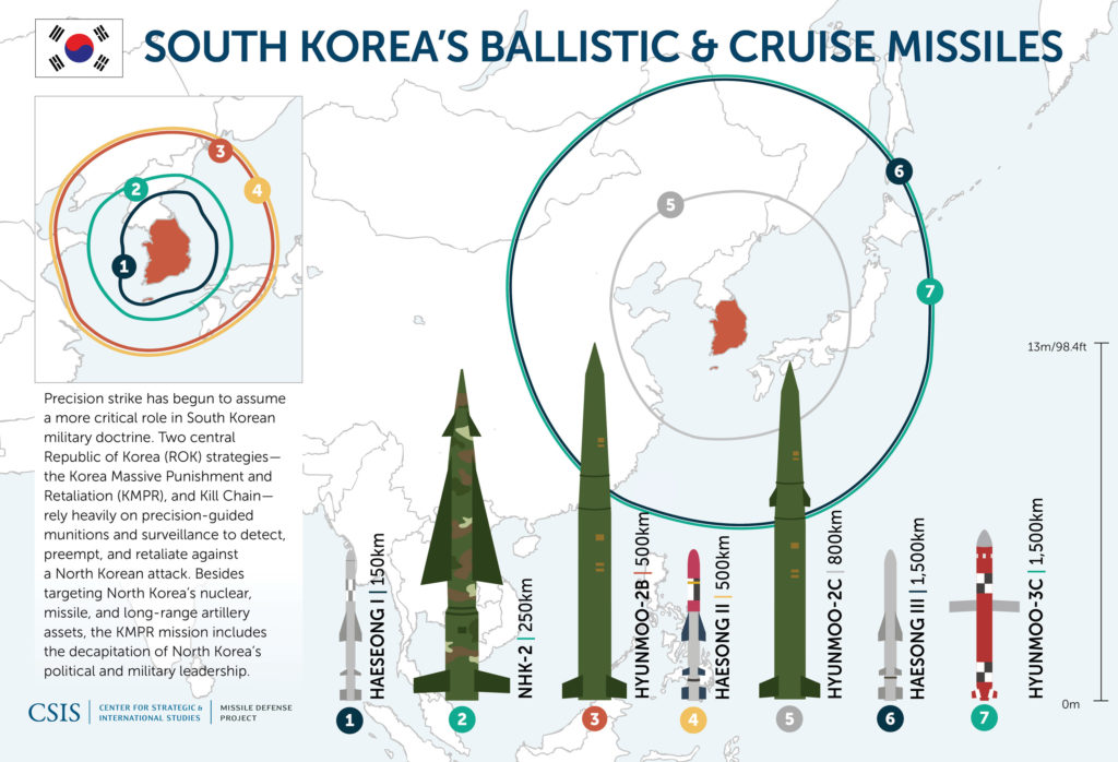 South Korean ROK Missiles