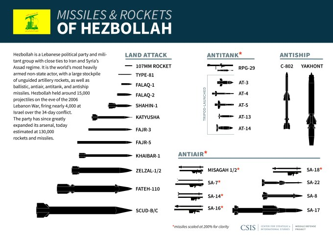 Hezbollah's Missiles and Rockets
