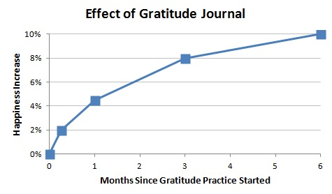 Effect-of-Gratitude-Journal