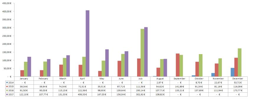 Dividenden Chart Übersicht August 2017