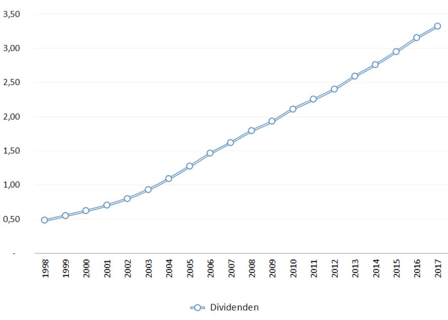 Dividendenwachstum JNJ 1998-2017
