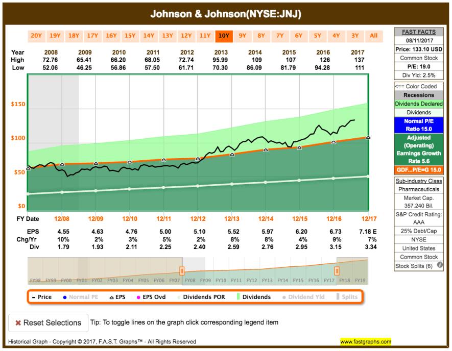 Fastgraphs Chart JNJ - 14.08.2017