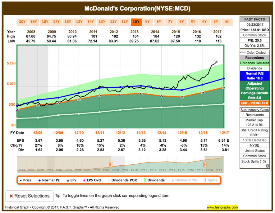 Fastgraphs Chart MCD - 23.09.2017 - Erhöhung der Dividende
