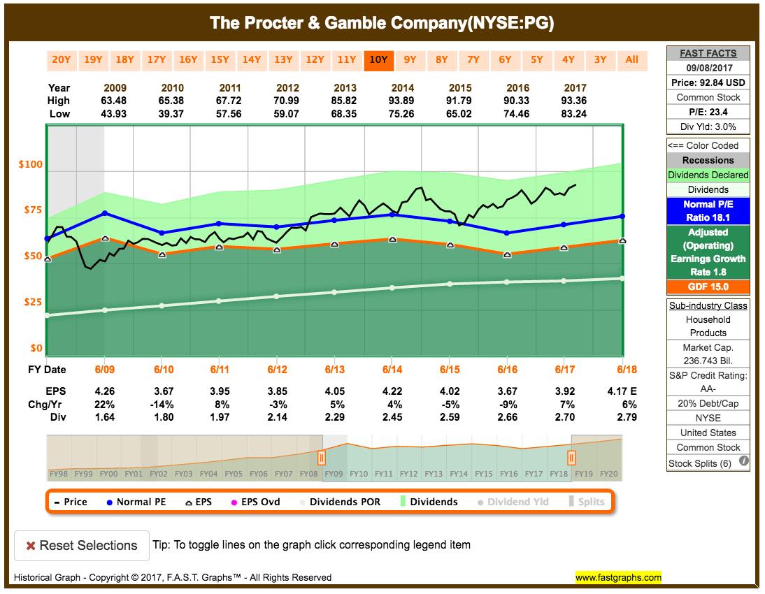 Im Rückspiegel: Kauf von Procter & Gamble