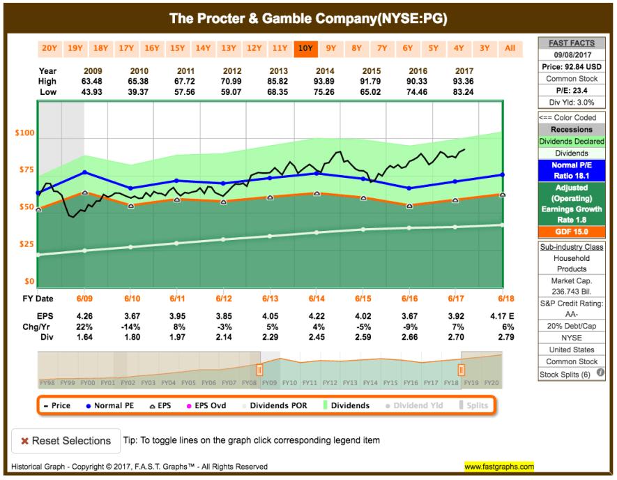 Fastgraphs Chart PG - 11.09.2017