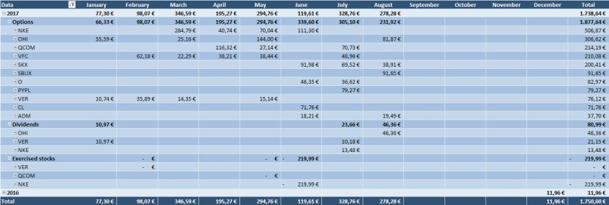 Geschlossene Optionen Tabelle
