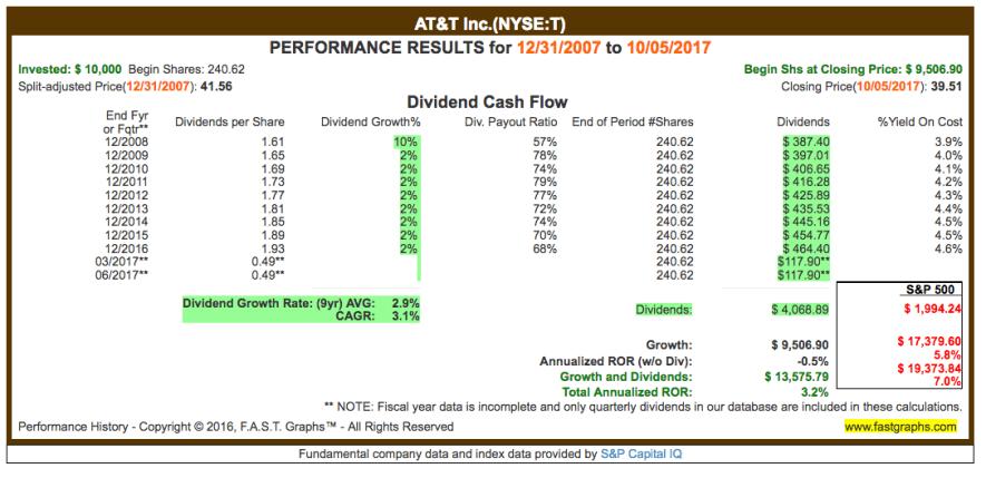 Fastgraphs CAGR T - 06.10.2017 - Kauf von AT&T