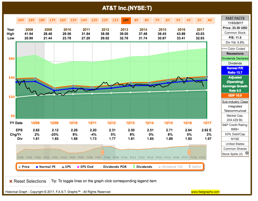Watchlist November 2017 - Fastgraphs Chart AT&T