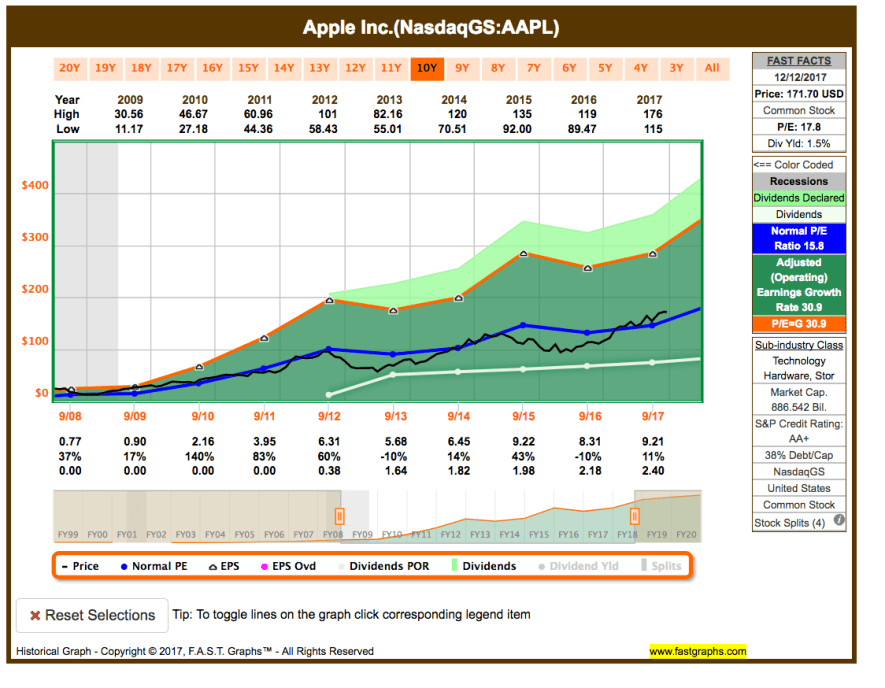 Fastgraphs Chart AAPL - 13.12.2017 - Wtachlist