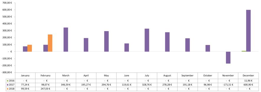 Optionsdepot - Geschlossene Optionen Chart 2018