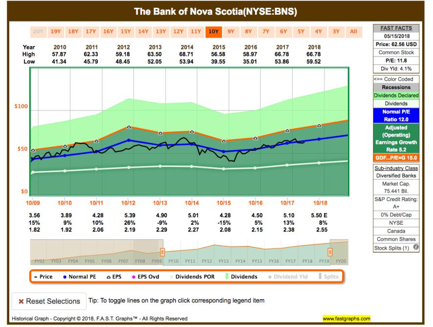 Im Rückspiegel: Kauf von The Bank of Nova Scotia