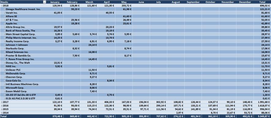 Dividenden Tabelle 2018 - Dividendenaktiendepot