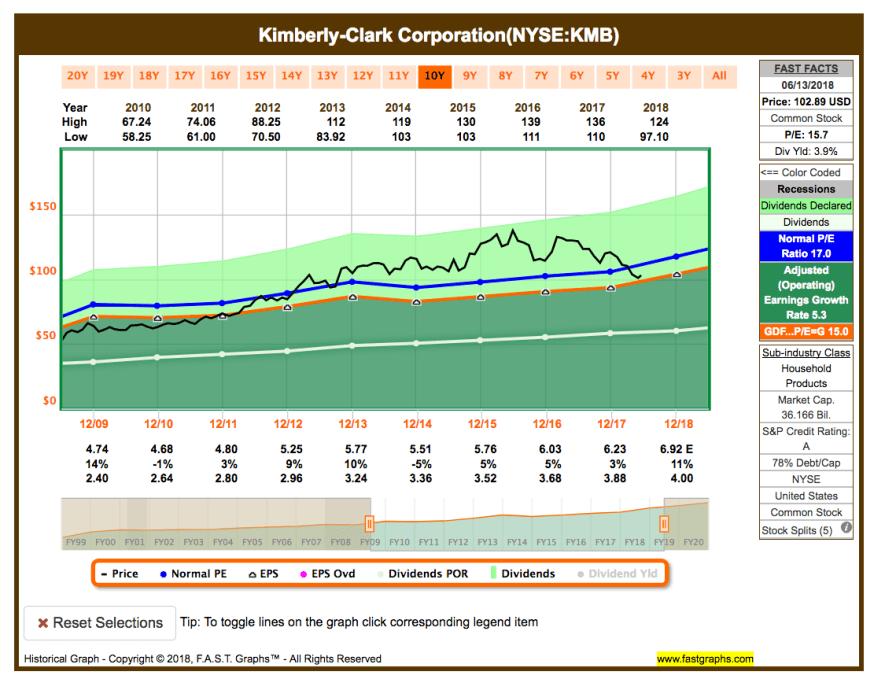 Watchlist im Juni - Fastgraphs Chart KMB