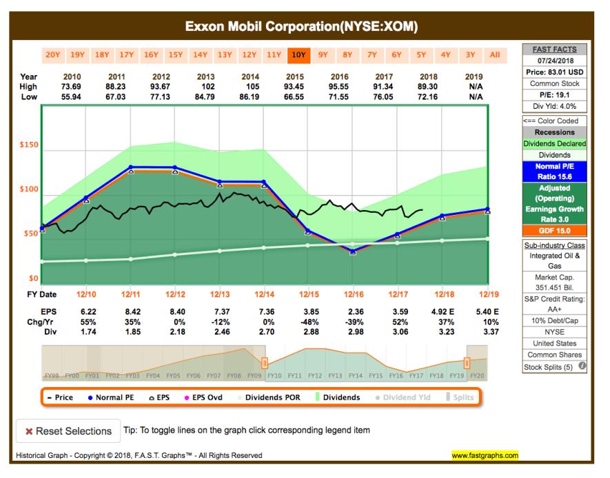 Fastgraphs Chart XOM - 25.07.2018 - Kauf von Exxon Mobil