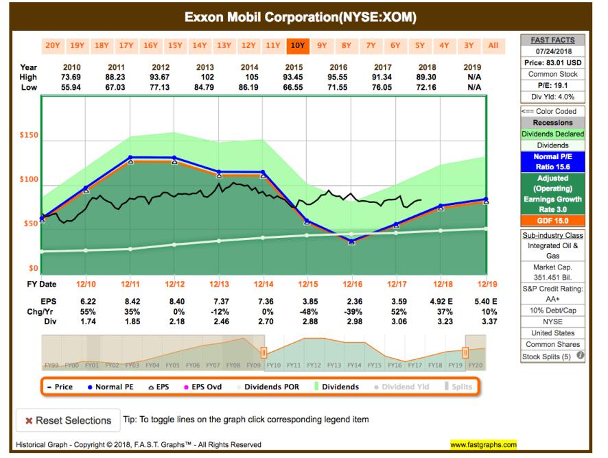 Im Rückspiegel: Kauf von Exxon Mobile Corp.