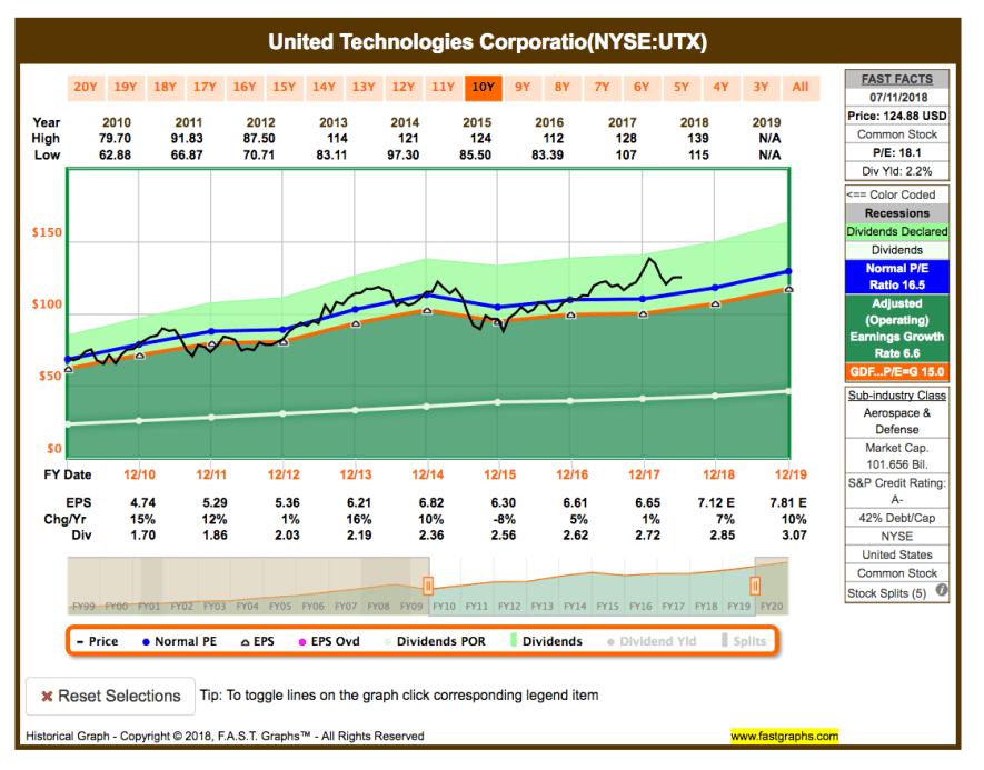 Watchlist im Juli - Fastgraphs Chart UTX