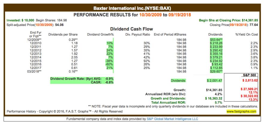 Fastgraphs CAGR BAX - 20.09.2018 - Kauf von Baxter