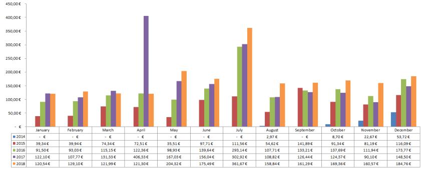 Dividenden Chart 2018 - Passives Einkommen mit Dividenden