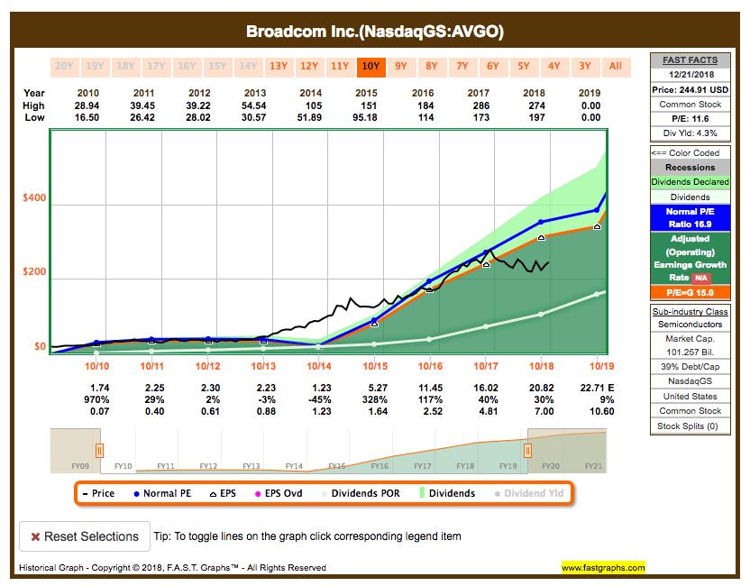 Fastgraphs Chart AVGO - 23.12.2018 - Alle ETFs raus