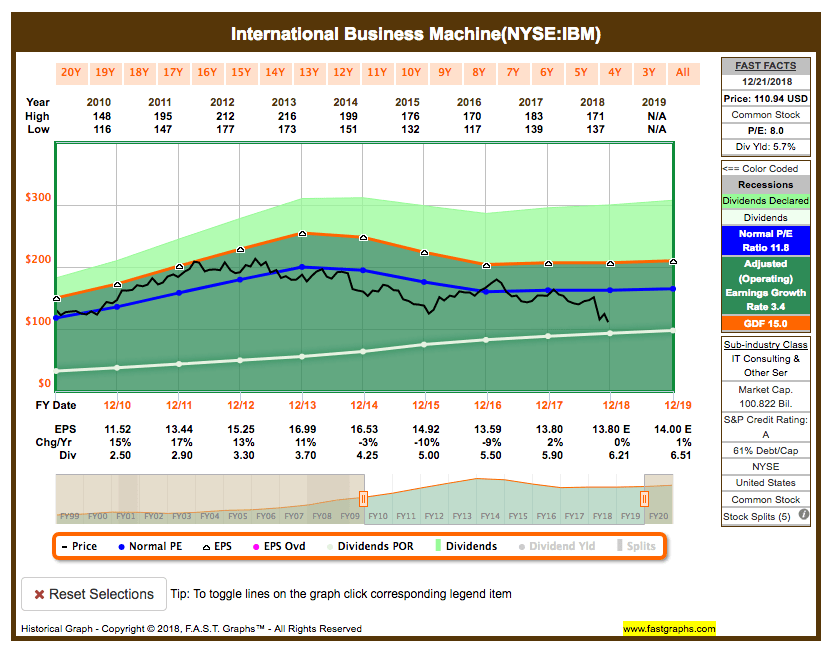 Fastgraphs Chart IBM - 23.12.2018 - Alle ETFs raus