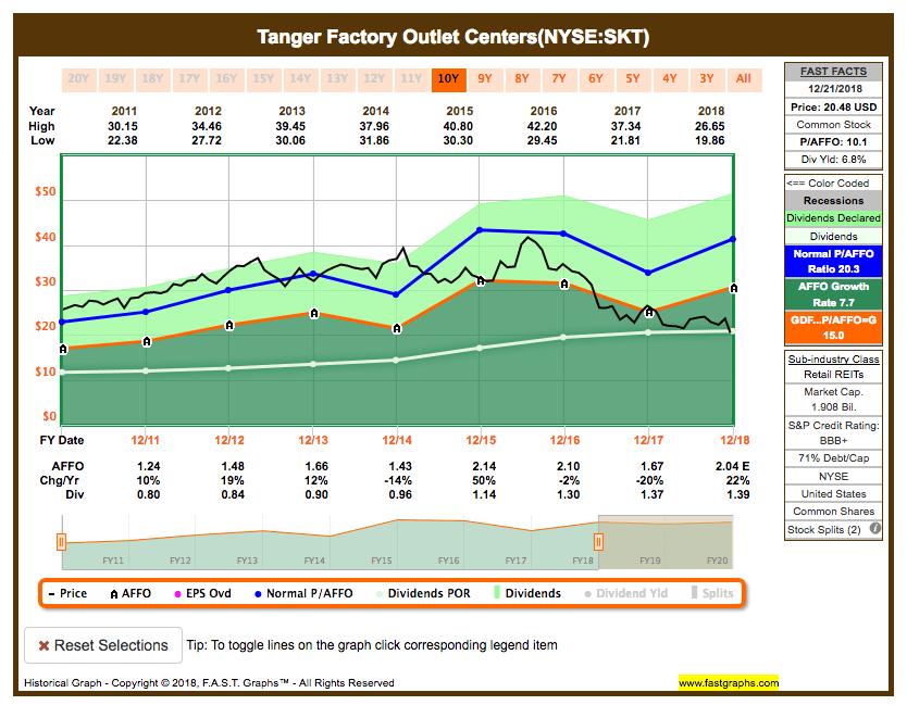Fastgraphs Chart SKT - 23.12.2018 - Alle ETFs raus