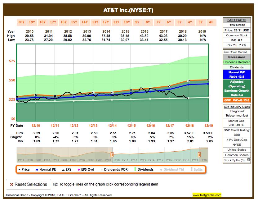 Fastgraphs Chart T - 23.12.2018 - Alle ETFs raus