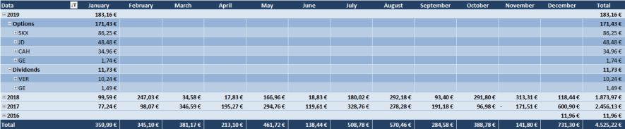 Optionsdepot & Einkommen durch den Optionshandel - Geschlossene Optionen Tabelle 2019