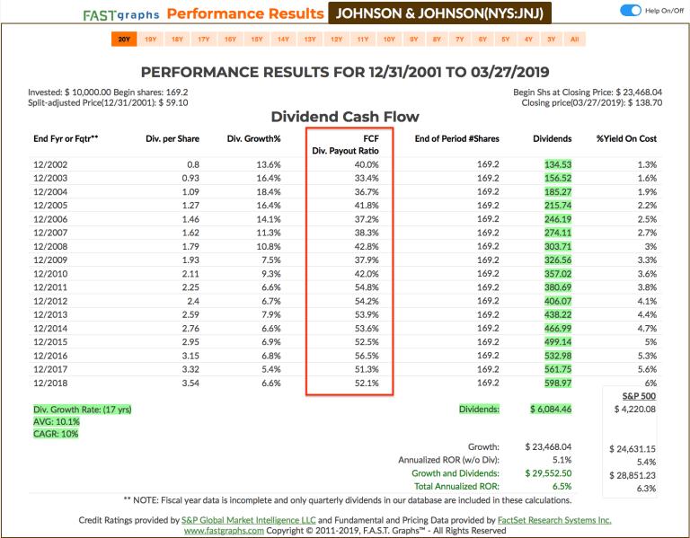Was ist eine Dividende - FCF vs. Payout Ratio JNJ
