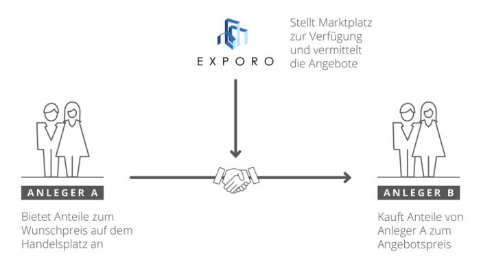 Exporo Marktplatz - In Immobilien investieren