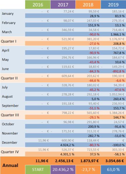 Optionsdepot & Einkommen durch den Optionshandel - YoY Trends 2019