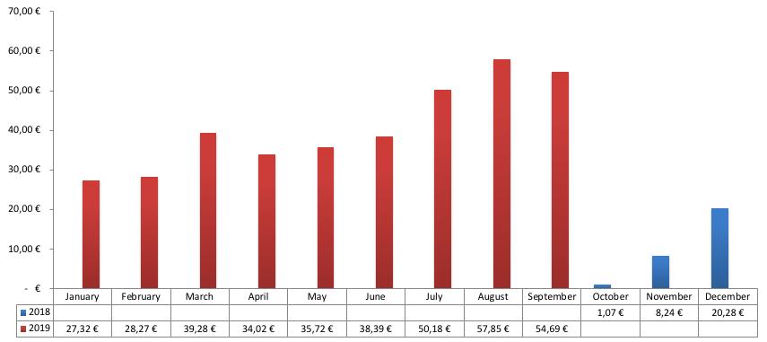 Passives Einkommen mit P2P - Zinsen Chart 2019
