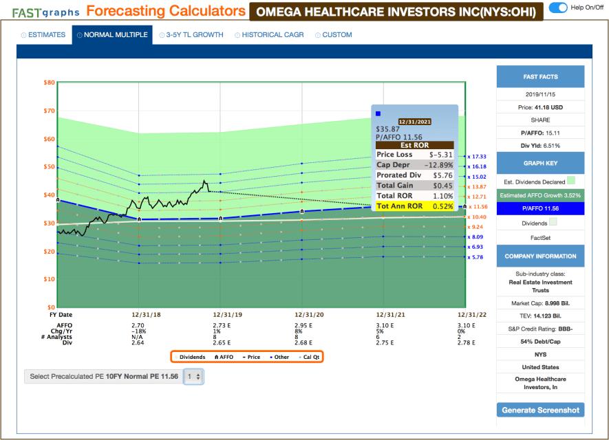 Fastgraphs Estimates OHI - 16.11.2019 - Kauf von Omega Healthcare Investors