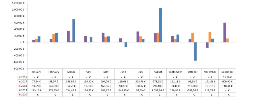 Optionsdepot & Einkommen durch den Optionshandel - Geschlossene Optionen Chart 2019 v2