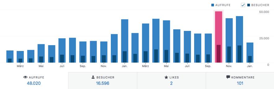 Meine Ziele für 2020 - Blogzahlen per Monat 2019