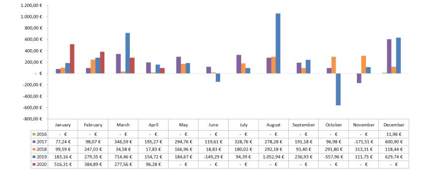 Optionsdepot & Einkommen durch den Optionshandel - Alle Optionen Chart 2020