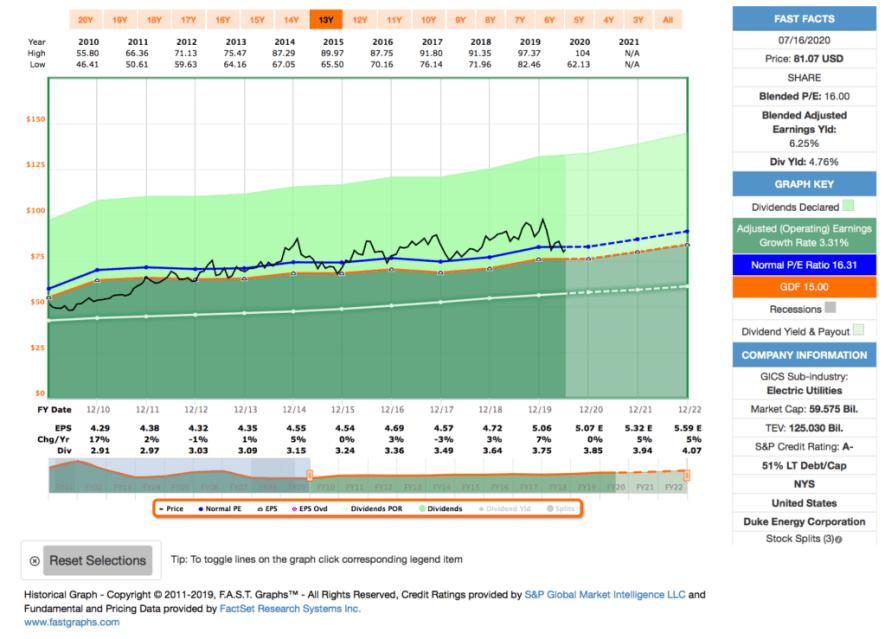 Fastgraphs Chart DUK - 16.07.2020 - Kauf von Duke Energy