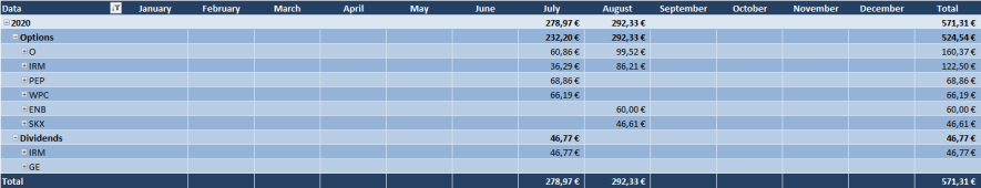 Optionsdepot & Einkommen durch den Optionshandel - Offene Optionen Tabelle 2020