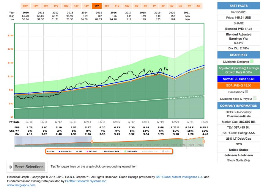 Watchlist im Juli 2020 - Fastgraphs Chart JNJ