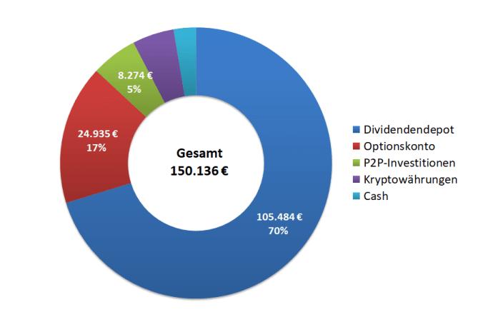 Passives Einkommen mit P2P - Gesamtportfolio Übersicht 2020