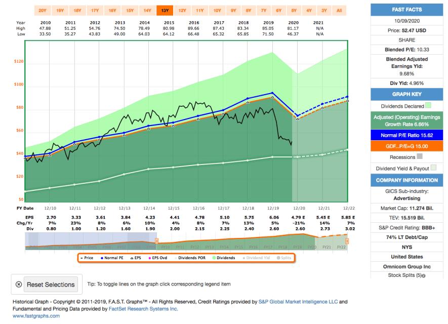 Watchlist im Oktober 2020 - Fastgraphs Chart OMC