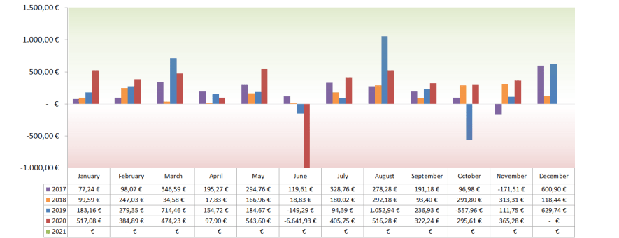 Optionsdepot & Einkommen durch den Optionshandel - Geschlossene Optionen Chart 2020