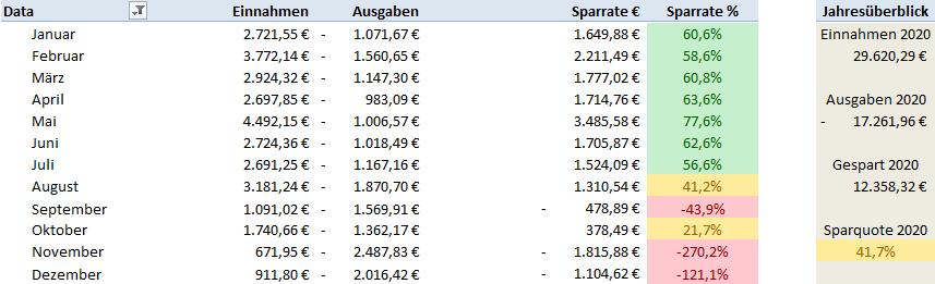 Meine Ziele 2021 - Einnahmen & Ausgaben Übersicht