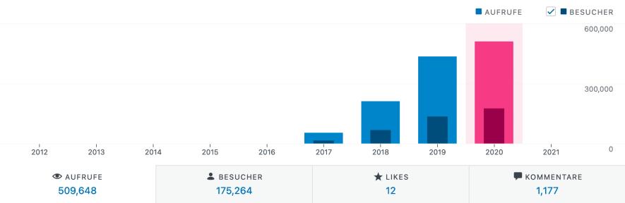 Ziele für 2021 - Blog Besucherzahlen 2020 pro Jahr