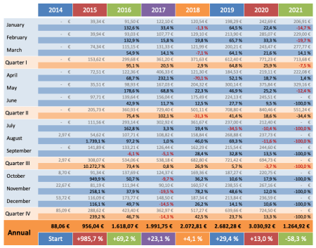 Dividenden Trend 2021 - Dividendenaktiendepot