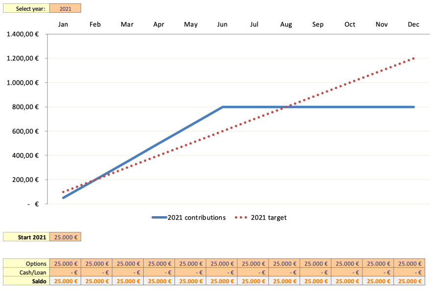 Zielsetzung-neues-Kapital-2021-Passives-Einkommen-mit-Dividenden