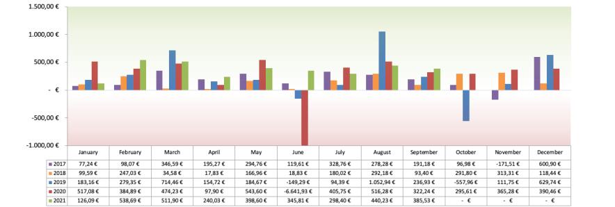 Optionsdepot & Einkommen durch den Optionshandel - Geschlossene Optionen Chart 2021
