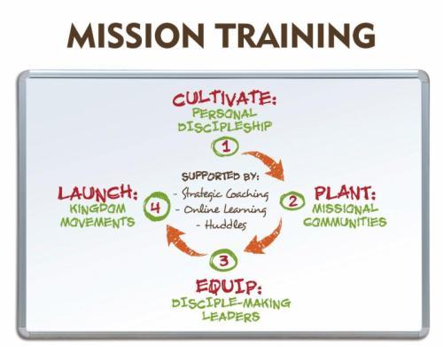 Mission Training